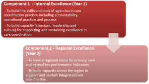 Enhancing Care Coordination Components